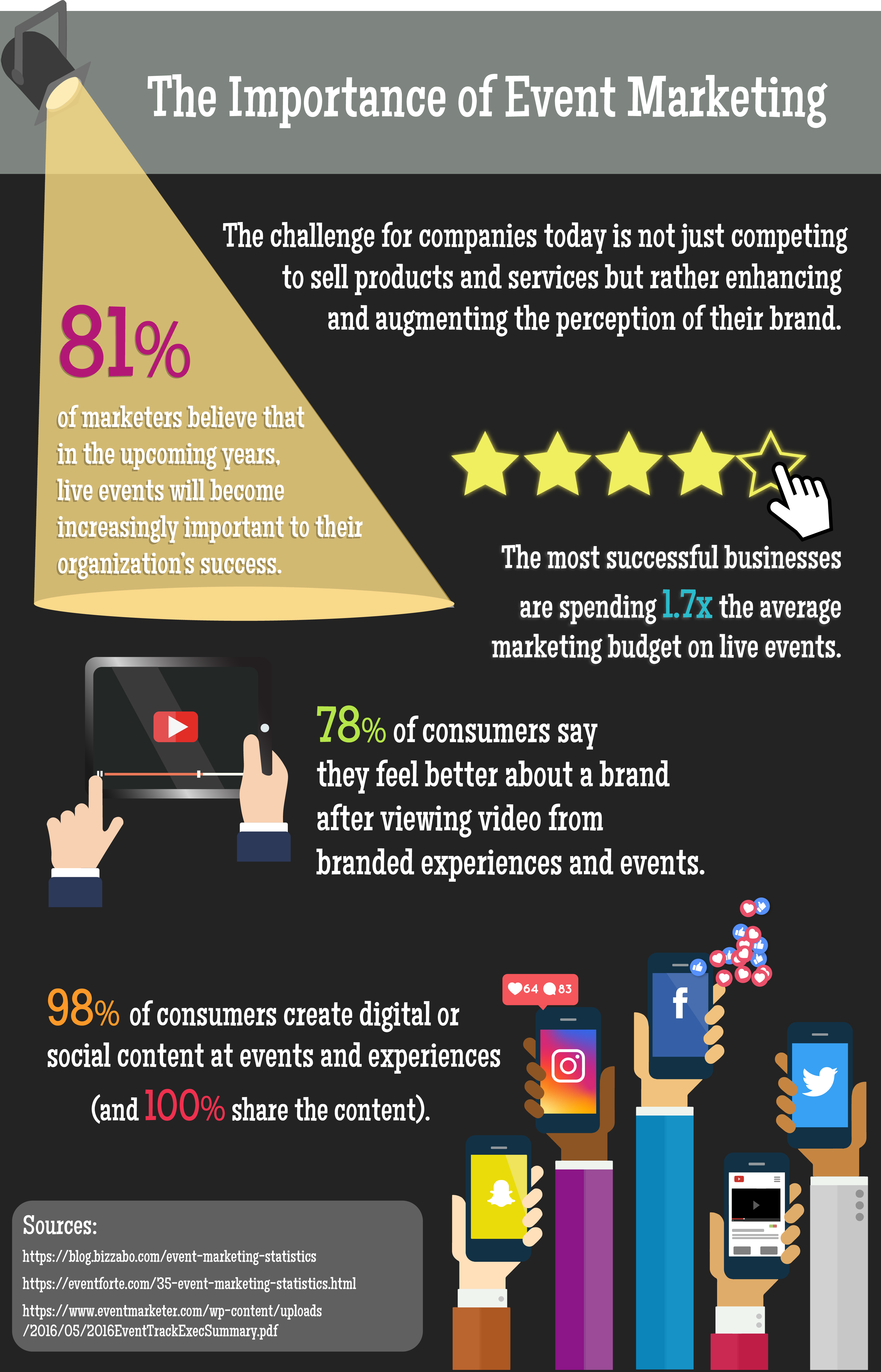 The Importance of Event Marketing
